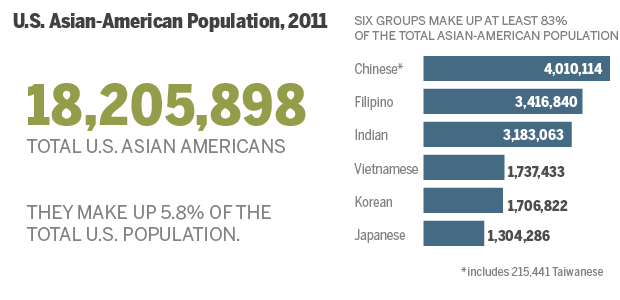 Your idea asian population in america