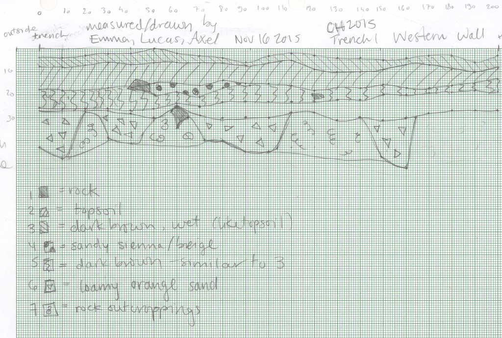 Trench MB 1 stratigraphy drawing