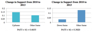 media framing dissertation Racial framing in the 2008 presidential election: a content analysis of the 2008 presidential election: a content analysis of as the media framing is no.
