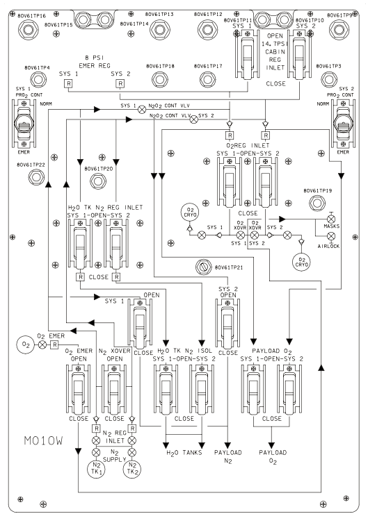 Presure Control System panel