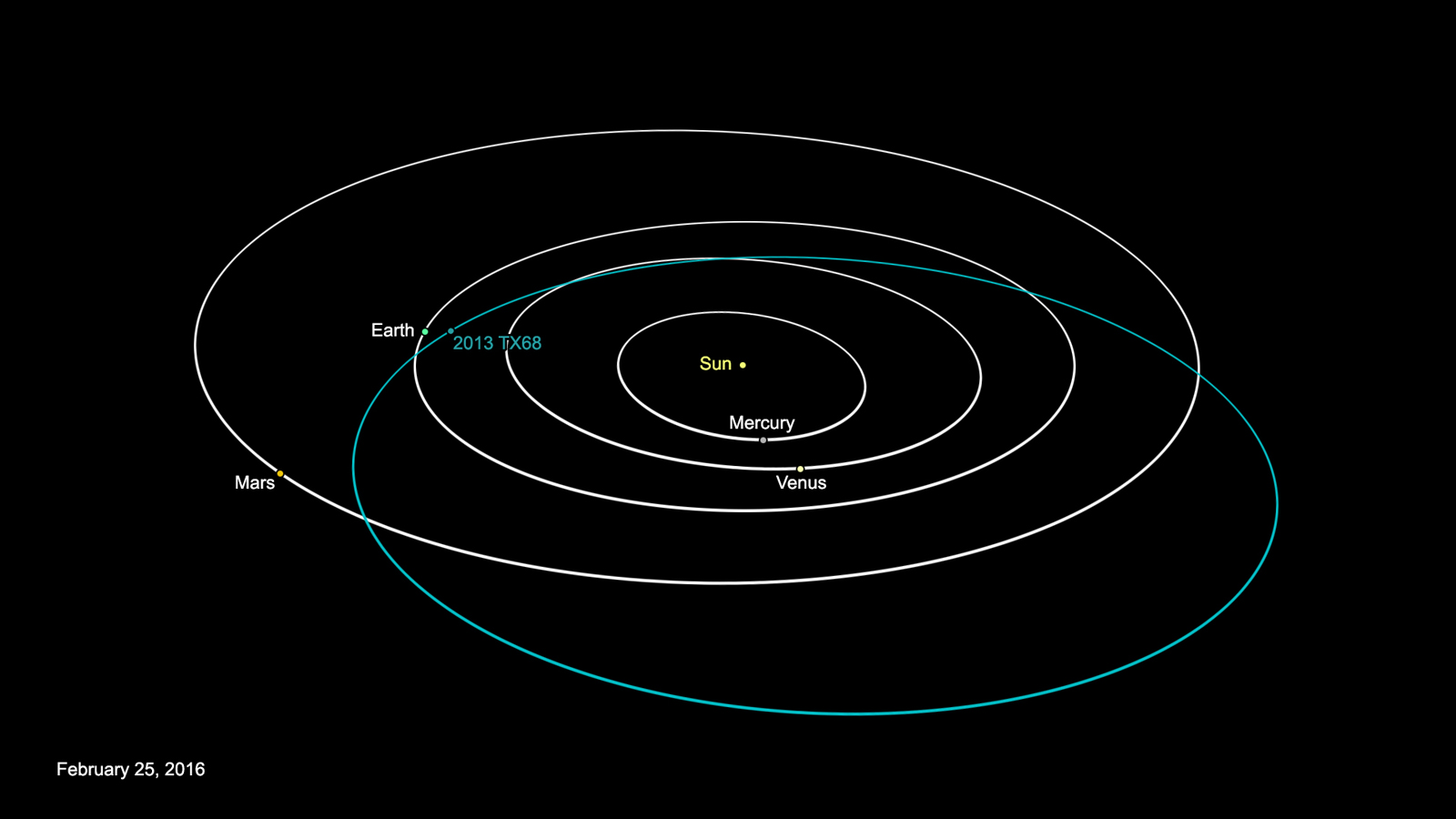 orbit of asteroid 2013 TX68