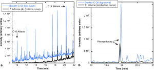 Fig 1. Hydrocarbon degradation by Trichaptum biforme. GC-MS chromatograms of (a) alkane and (b) phenanthrene degradation by T. biforme measured after 180 days of growth in pine media with Bunker C oil. Black lines = T. biforme profiles; blue lines = Bunker C oil profiles. From: Degradation of Bunker C Fuel Oil by White-Rot Fungi in Sawdust Cultures Suggests Potential Applications in Bioremediation. Young D, Rice J, Martin R, Lindquist E, Lipzen A, et al. (2015) Degradation of Bunker C Fuel Oil by White-Rot Fungi in Sawdust Cultures Suggests Potential Applications in Bioremediation. PLoS ONE 10(6): e0130381. doi: 10.1371/journal.pone.0130381