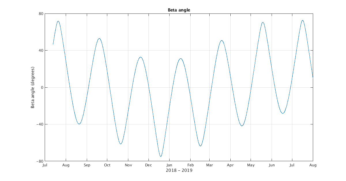 Beta angle of EQUiSat