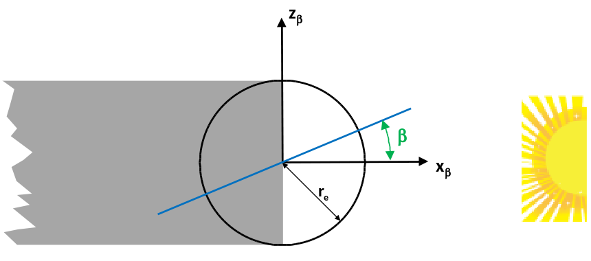 Diagram showing shadow