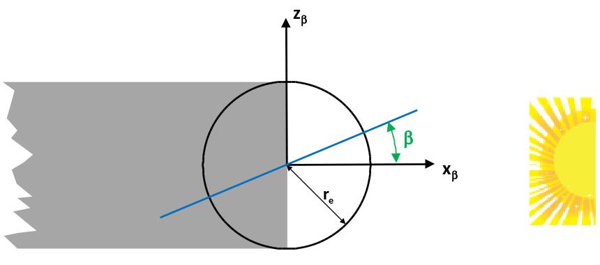 Diagram showing shadow