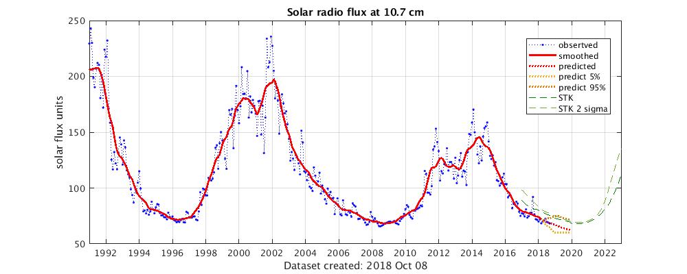 Solar radio flux