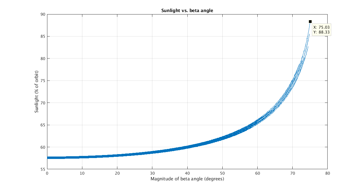 Sunlight versus beta angle