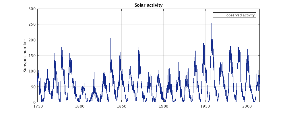 Long term solar activity