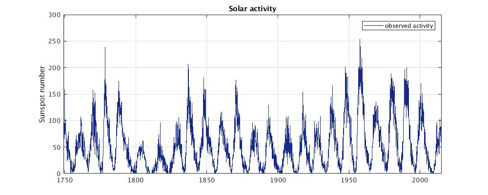 Long term solar activity