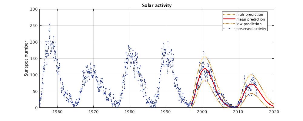 Recent solar activity