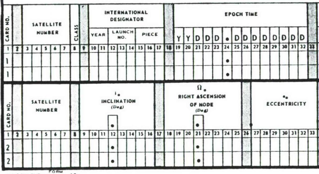 Orbital elements example