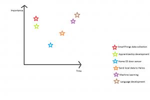 plan graph
